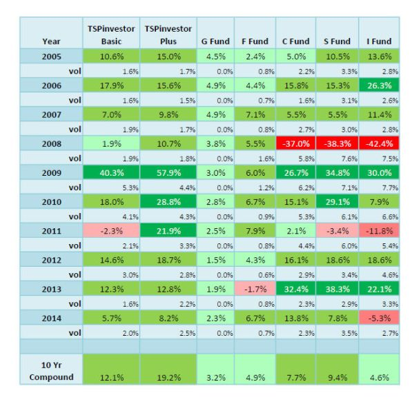 TSPinvestor Annual Return Comparison