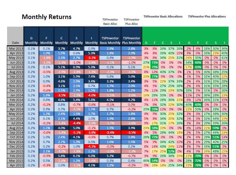 Monthly Returns   TSPinvestor